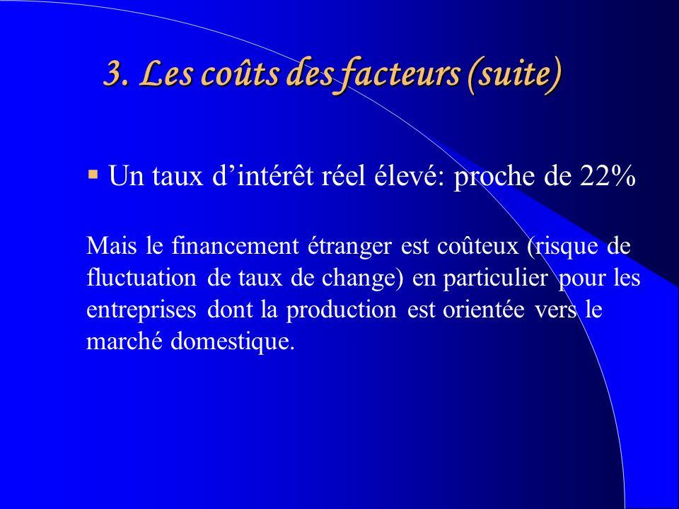 3. Les coûts des facteurs (suite) Un taux dintérêt réel élevé: proche de 22% Mais le financement étranger est coûteux (risque de fluctuation de taux d