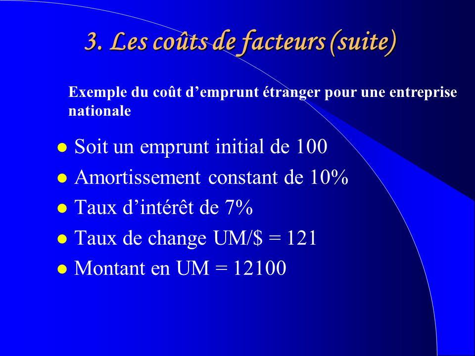 3. Les coûts de facteurs (suite) l Soit un emprunt initial de 100 l Amortissement constant de 10% l Taux dintérêt de 7% l Taux de change UM/$ = 121 l