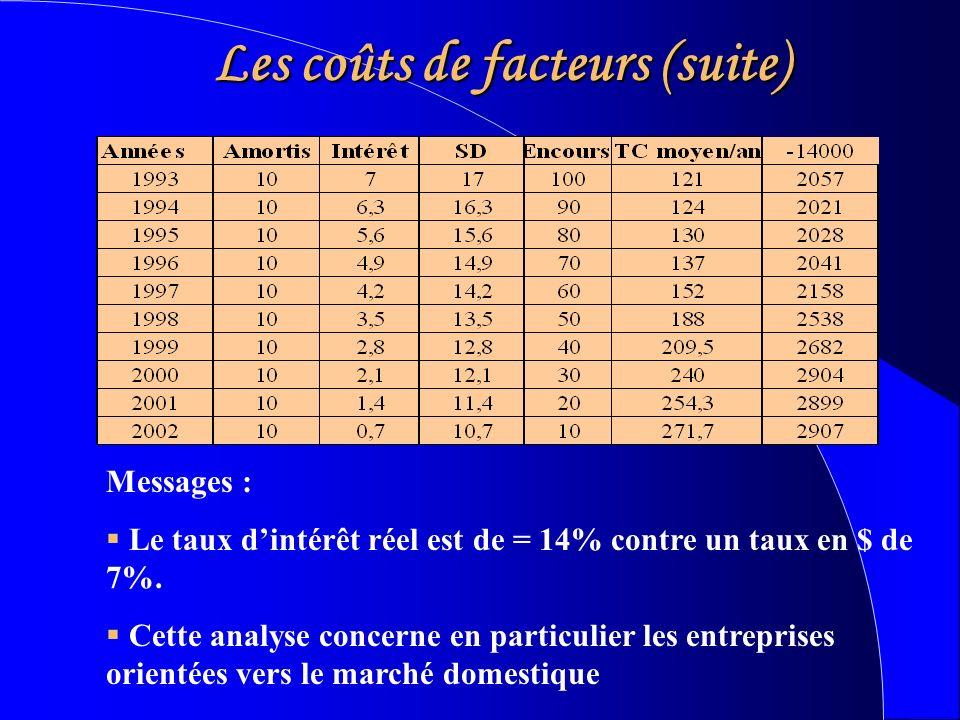 Les coûts de facteurs (suite) Messages : Le taux dintérêt réel est de = 14% contre un taux en $ de 7%.