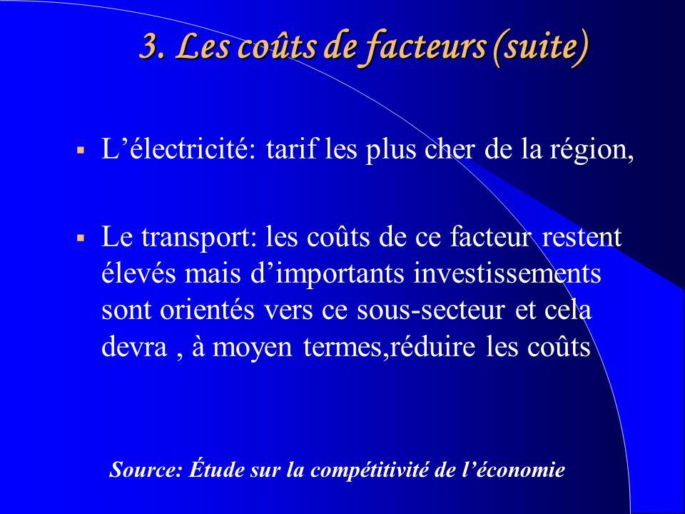 3. Les coûts de facteurs (suite) Lélectricité: tarif les plus cher de la région, Le transport: les coûts de ce facteur restent élevés mais dimportants