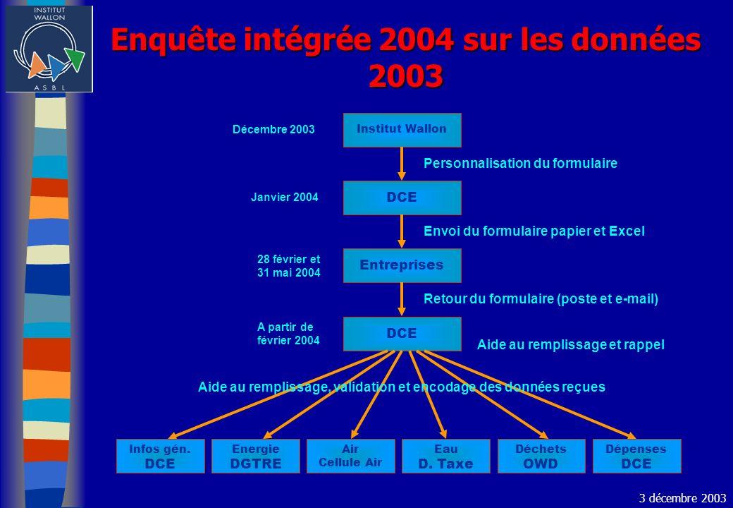 Enquête intégrée 2004 sur les données 2003 Institut Wallon DCE Entreprises DCE Energie DGTRE Air Cellule Air Eau D. Taxe Déchets OWD Dépenses DCE Info