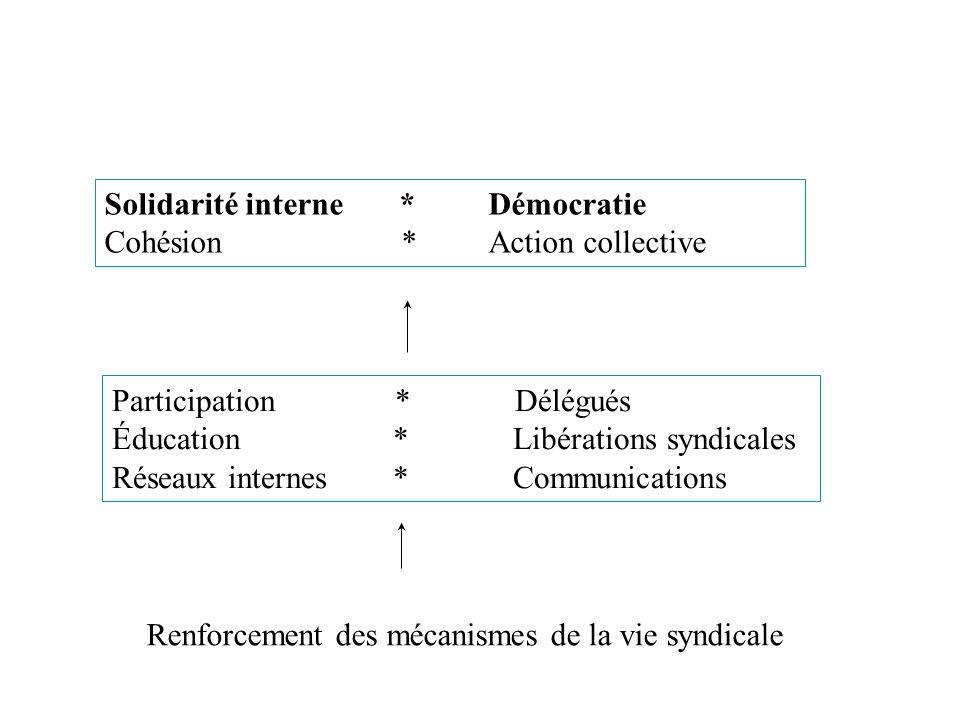 Solidarité interne * Démocratie Cohésion * Action collective Participation * Délégués Éducation * Libérations syndicales Réseaux internes * Communications Renforcement des mécanismes de la vie syndicale