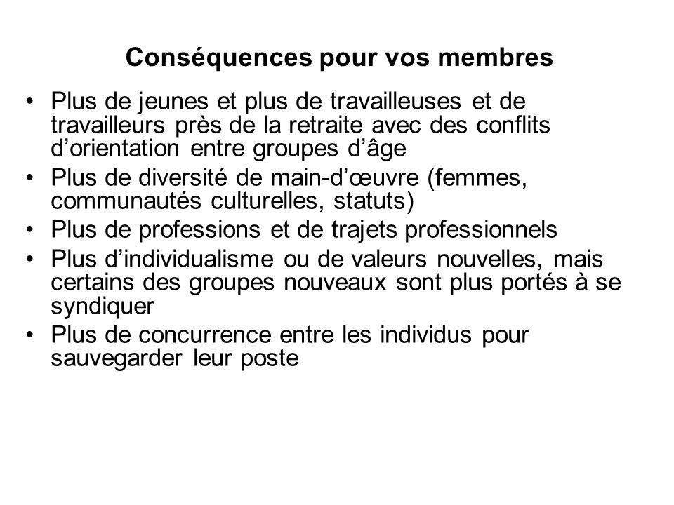 Conséquences pour le syndicat.Gamme de services.