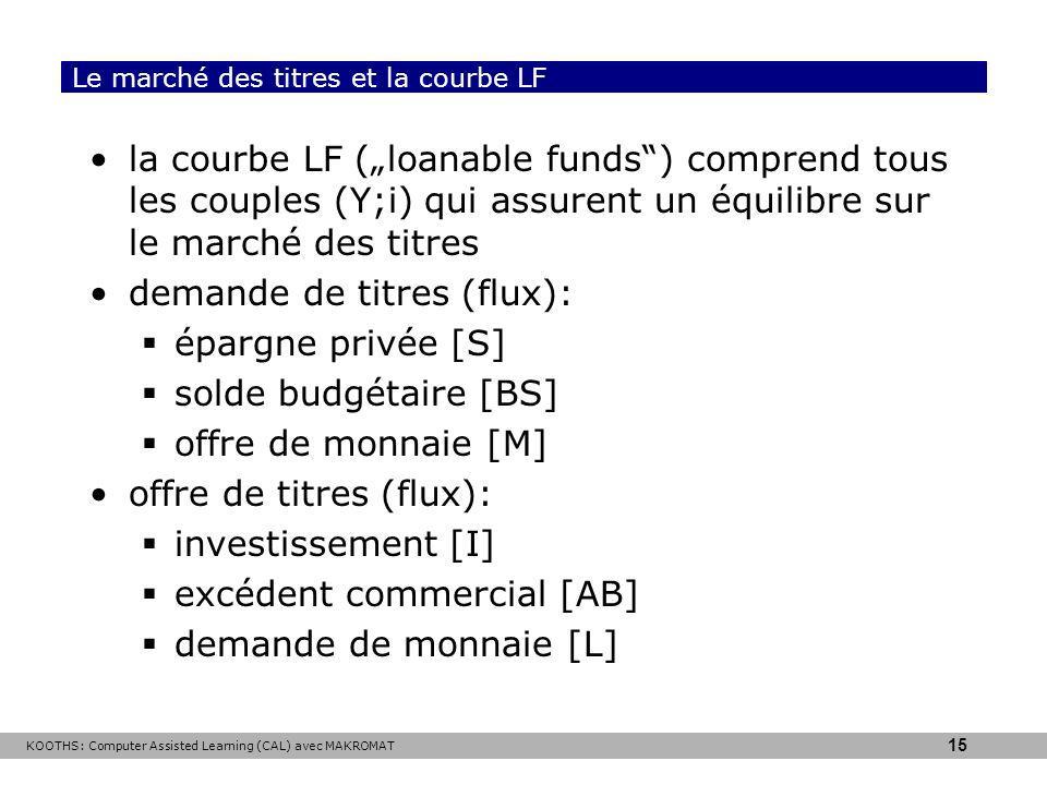 KOOTHS: Computer Assisted Learning (CAL) avec MAKROMAT 15 Le marché des titres et la courbe LF la courbe LF (loanable funds) comprend tous les couples (Y;i) qui assurent un équilibre sur le marché des titres demande de titres (flux): épargne privée [S] solde budgétaire [BS] offre de monnaie [M] offre de titres (flux): investissement [I] excédent commercial [AB] demande de monnaie [L]