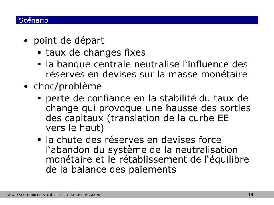 KOOTHS: Computer Assisted Learning (CAL) avec MAKROMAT 19 Scénario point de départ taux de changes fixes la banque centrale neutralise linfluence des