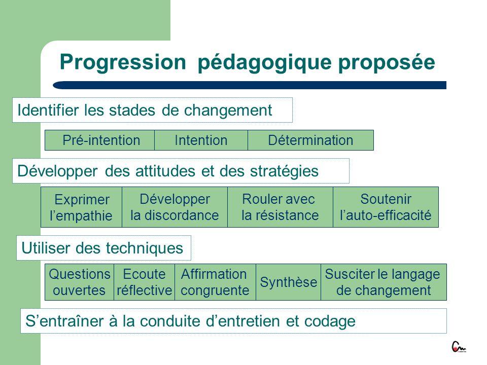 Progression pédagogique proposée Exprimer lempathie Développer la discordance Rouler avec la résistance Soutenir lauto-efficacité Pré-intentionIntenti
