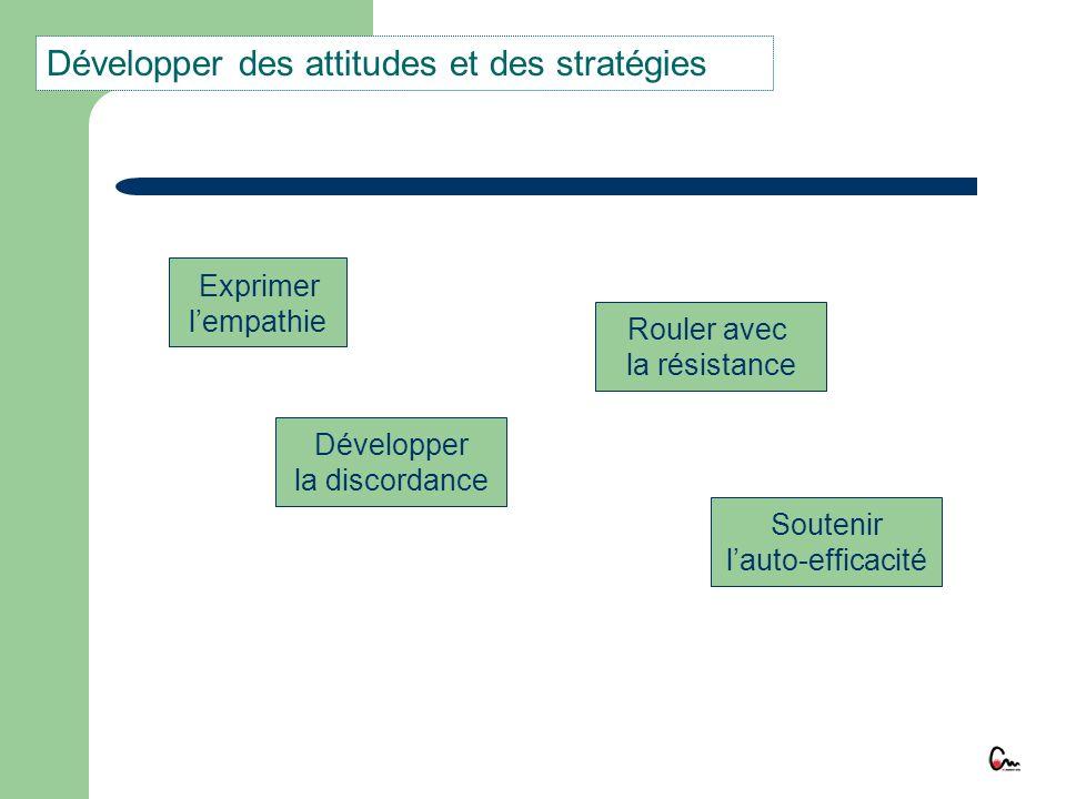 Développer des attitudes et des stratégies Exprimer lempathie Développer la discordance Rouler avec la résistance Soutenir lauto-efficacité