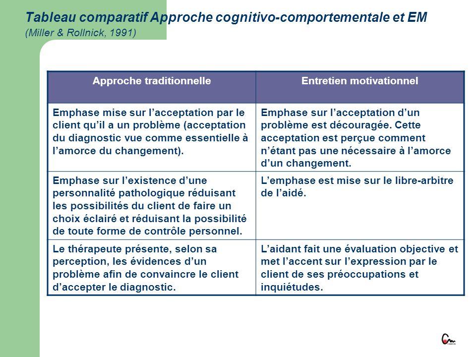 Tableau comparatif Approche cognitivo-comportementale et EM (Miller & Rollnick, 1991) Approche traditionnelleEntretien motivationnel Emphase mise sur