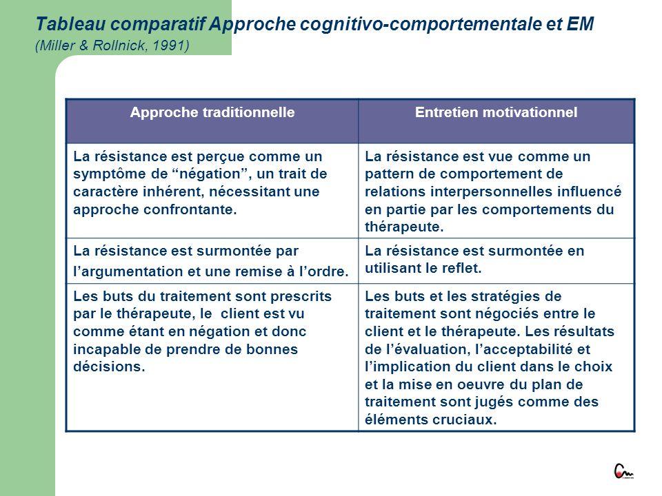 Tableau comparatif Approche cognitivo-comportementale et EM (Miller & Rollnick, 1991) Approche traditionnelleEntretien motivationnel La résistance est