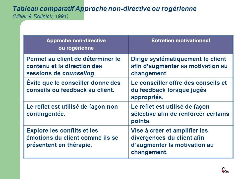 Tableau comparatif Approche non-directive ou rogérienne (Miller & Rollnick, 1991) Approche non-directive ou rogérienne Entretien motivationnel Permet
