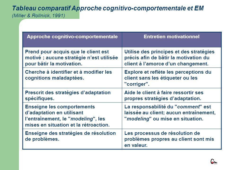 Tableau comparatif Approche cognitivo-comportementale et EM (Miller & Rollnick, 1991) Approche cognitivo-comportementaleEntretien motivationnel Prend