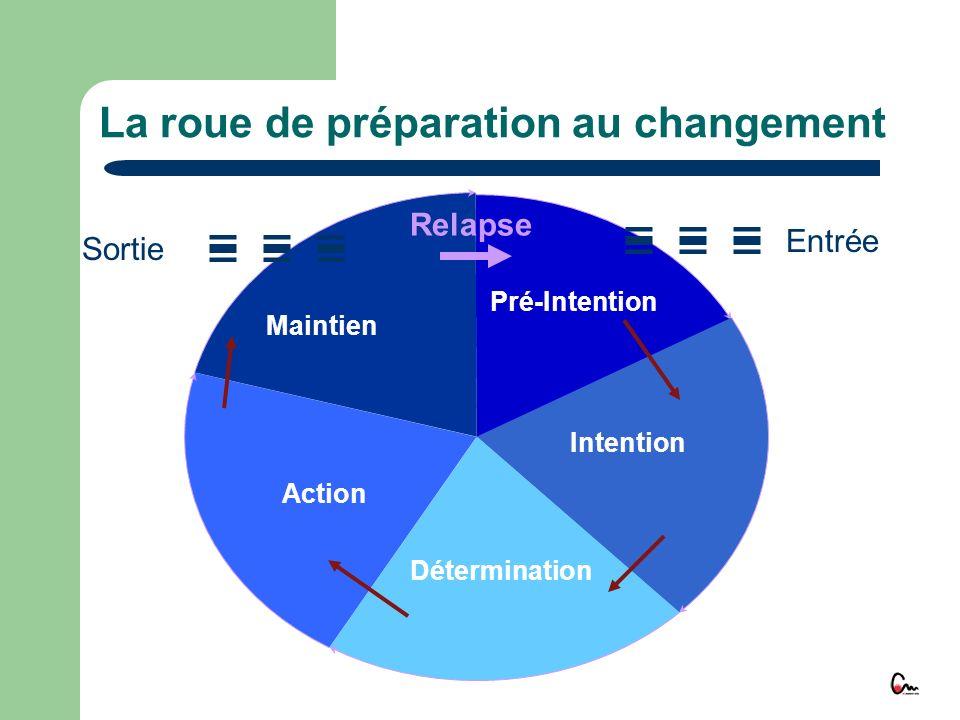 Pré-Intention Intention Détermination Action Maintien Entrée Sortie Relapse La roue de préparation au changement