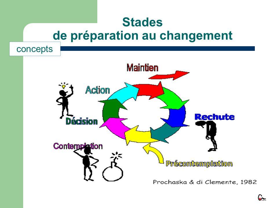 Pré-Intention Intention Détermination Action Maintien Stades de préparation au changement concepts