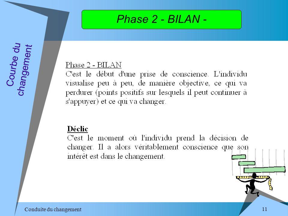 Conduite du changement 11 Phase 2 - BILAN - Courbe du changement
