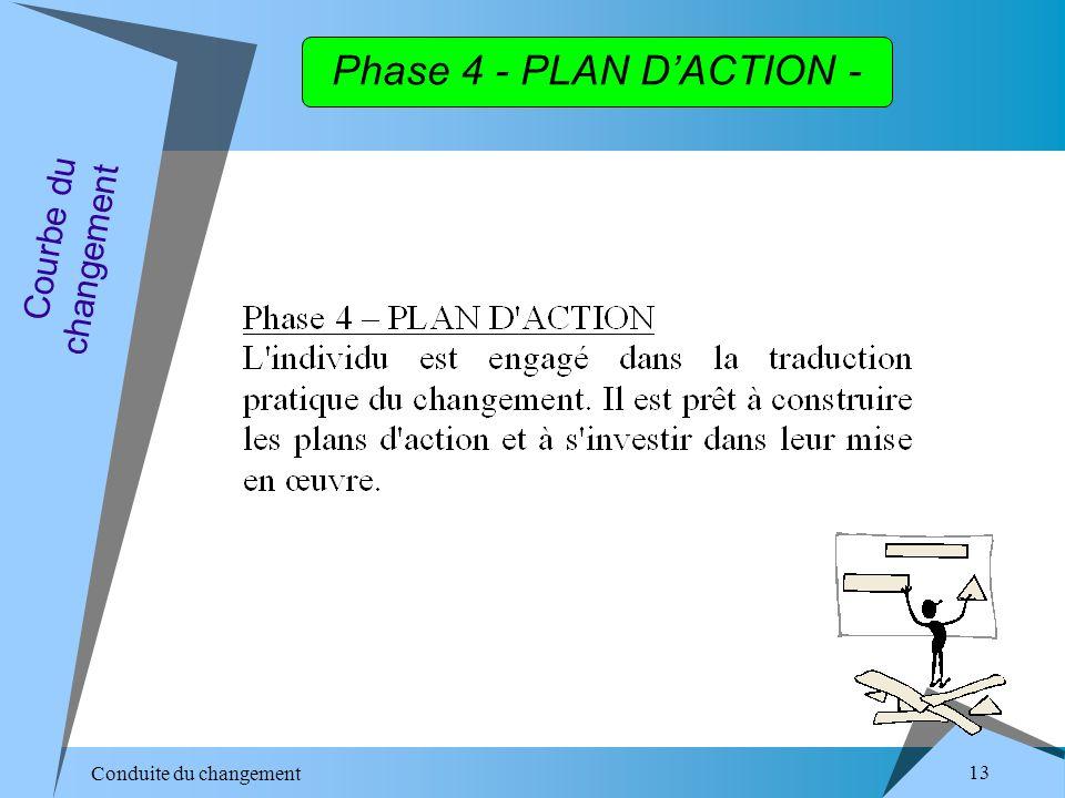 Conduite du changement 13 Phase 4 - PLAN DACTION - Courbe du changement