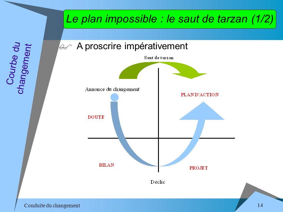 Conduite du changement 14 Le plan impossible : le saut de tarzan (1/2) A proscrire impérativement Courbe du changement