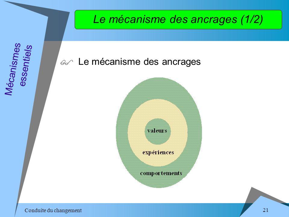 Conduite du changement 21 Le mécanisme des ancrages Mécanismes essentiels Le mécanisme des ancrages (1/2)
