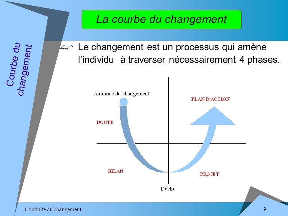 Conduite du changement 9 La courbe du changement Le changement est un processus qui amène lindividu à traverser nécessairement 4 phases.
