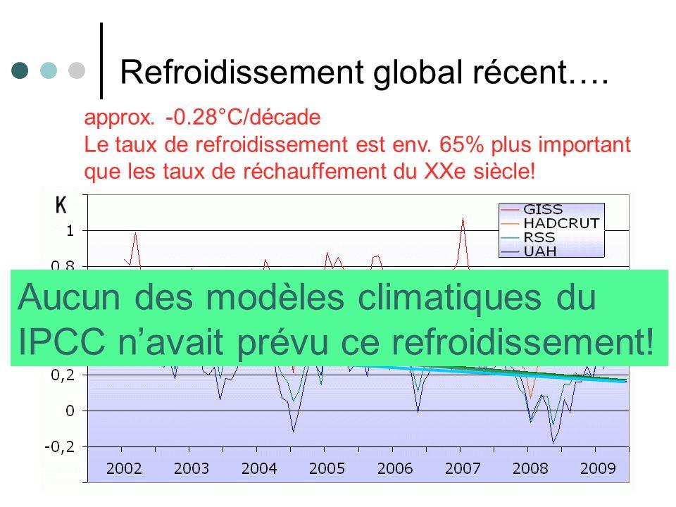 14 Refroidissement global récent…. approx. -0.28°C/décade Le taux de refroidissement est env. 65% plus important que les taux de réchauffement du XXe