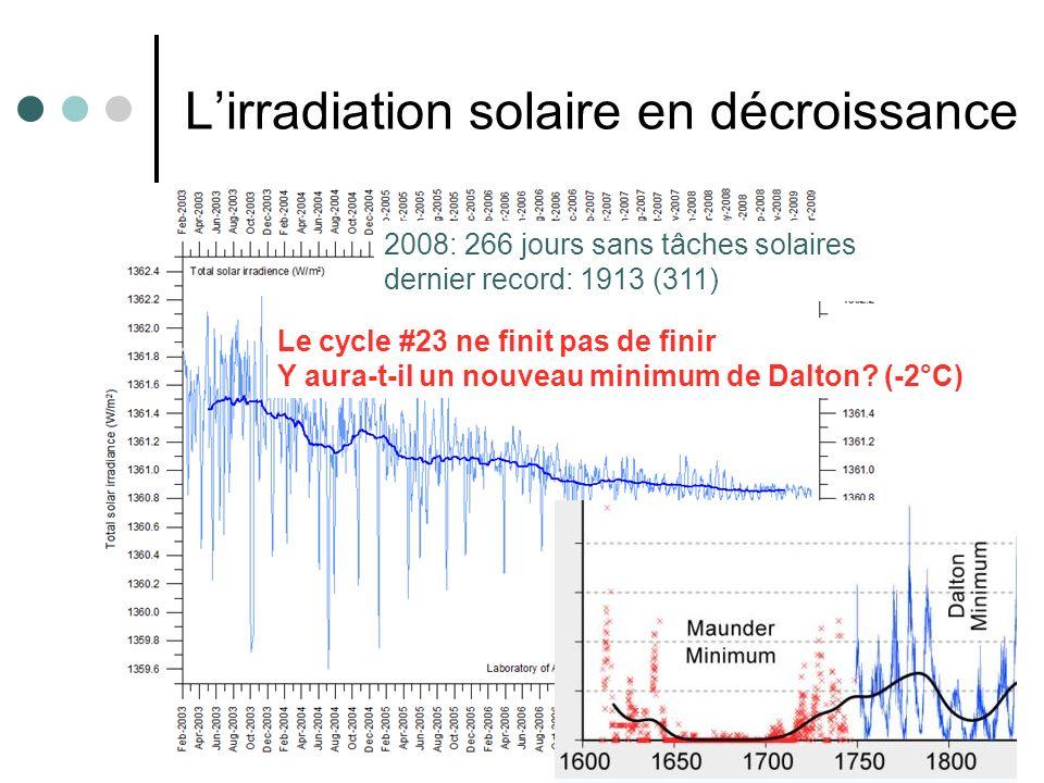 16 Lirradiation solaire en décroissance 2008: 266 jours sans tâches solaires dernier record: 1913 (311) Le cycle #23 ne finit pas de finir Y aura-t-il