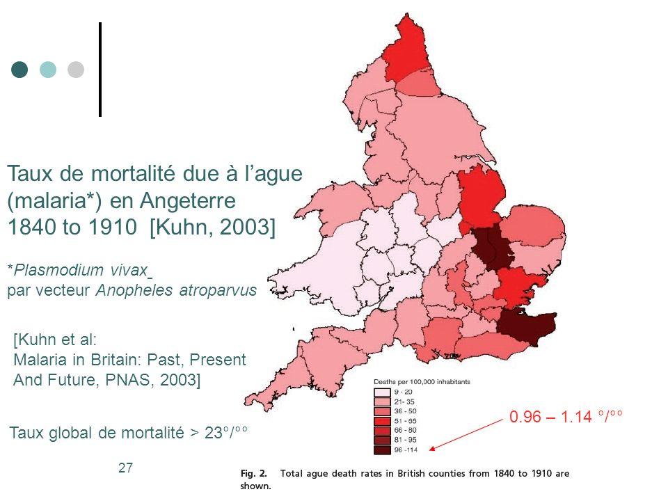 27 Taux de mortalité due à lague (malaria*) en Angeterre 1840 to 1910 [Kuhn, 2003] *Plasmodium vivax par vecteur Anopheles atroparvus 0.96 – 1.14 °/°°
