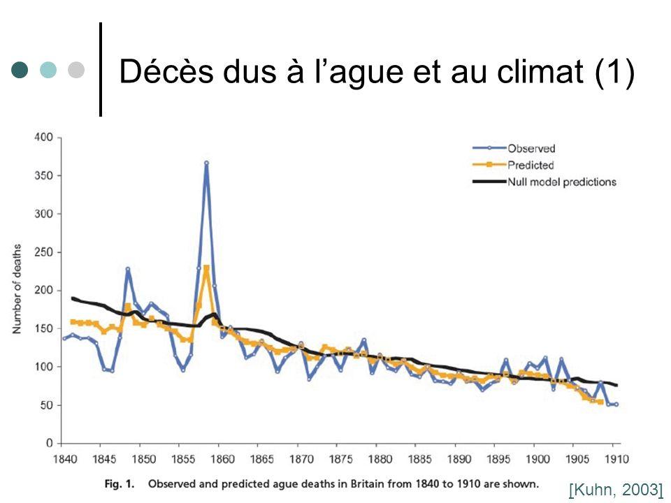 28 Décès dus à lague et au climat (1) [Kuhn, 2003]