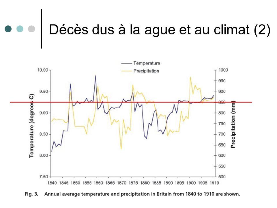 29 Décès dus à la ague et au climat (2)