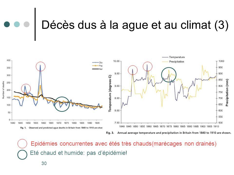 30 Décès dus à la ague et au climat (3) Epidémies concurrentes avec étés très chauds(marécages non drainés) Eté chaud et humide: pas dépidémie!