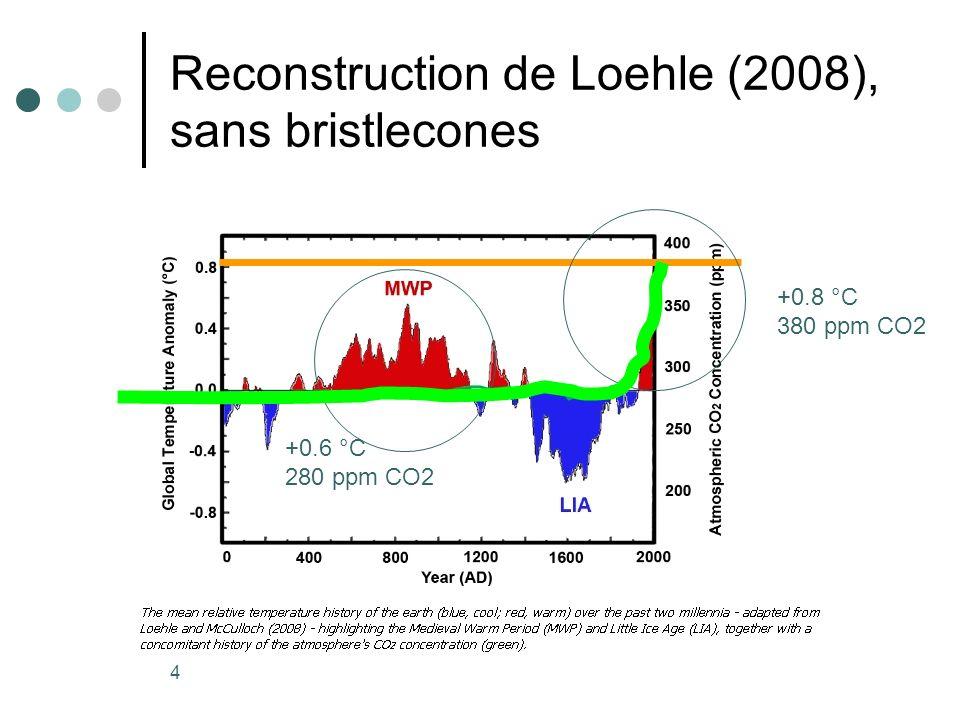 4 Reconstruction de Loehle (2008), sans bristlecones +0.6 °C 280 ppm CO2 +0.8 °C 380 ppm CO2