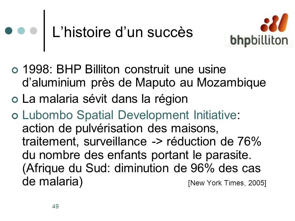 49 Lhistoire dun succès 1998: BHP Billiton construit une usine daluminium près de Maputo au Mozambique La malaria sévit dans la région Lubombo Spatial