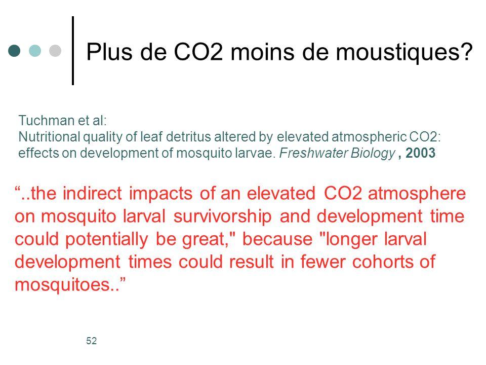 52 Plus de CO2 moins de moustiques? Tuchman et al: Nutritional quality of leaf detritus altered by elevated atmospheric CO2: effects on development of