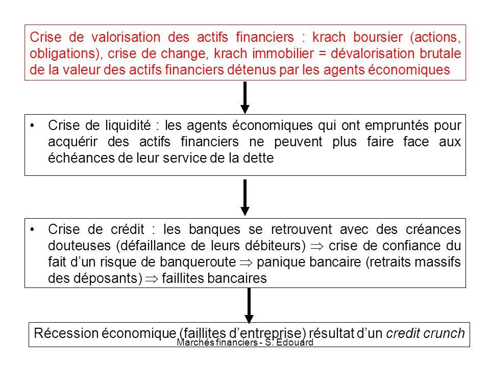 Marchés financiers - S. Edouard Crise de valorisation des actifs financiers : krach boursier (actions, obligations), crise de change, krach immobilier