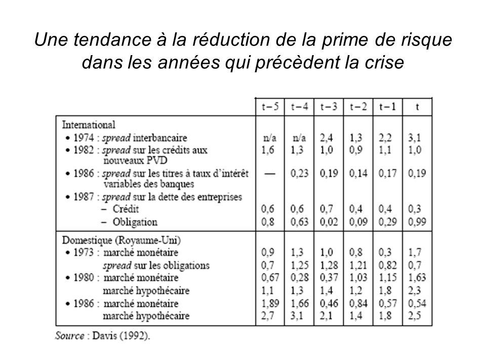 Marchés financiers - S. Edouard Une tendance à la réduction de la prime de risque dans les années qui précèdent la crise