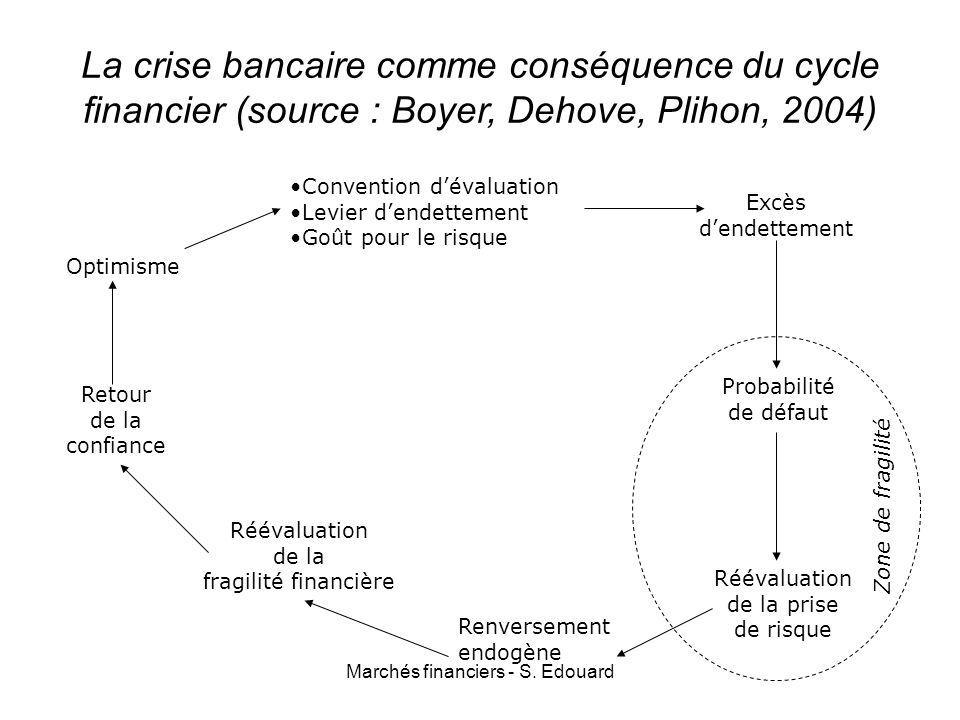 Marchés financiers - S. Edouard La crise bancaire comme conséquence du cycle financier (source : Boyer, Dehove, Plihon, 2004) Optimisme Convention dév