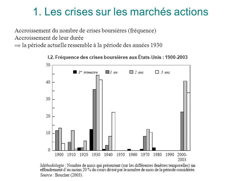 Marchés financiers - S. Edouard Accroissement du nombre de crises boursières (fréquence) Accroissement de leur durée la période actuelle ressemble à l