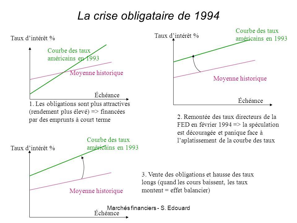 Marchés financiers - S. Edouard La crise obligataire de 1994 Taux dintérêt % Échéance Courbe des taux américains en 1993 Moyenne historique Taux dinté
