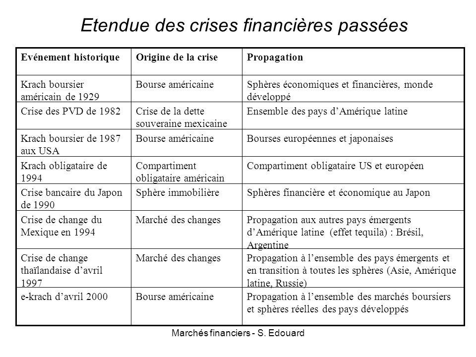 Marchés financiers - S. Edouard Etendue des crises financières passées Ensemble des pays dAmérique latineCrise de la dette souveraine mexicaine Crise