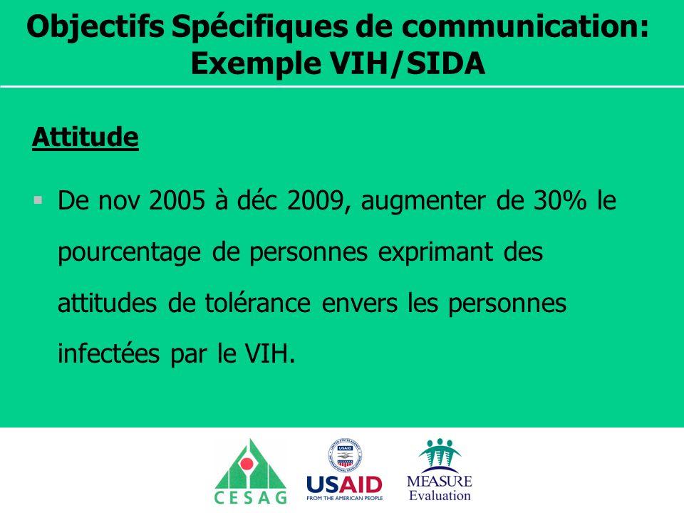 Séminaire Suivi / Evaluation des programmes de santé Dakar, Sénégal, 18 juin au 6 juillet 2007 Objectifs Spécifiques de communication: Exemple VIH/SIDA Attitude De nov 2005 à déc 2009, augmenter de 30% le pourcentage de personnes exprimant des attitudes de tolérance envers les personnes infectées par le VIH.