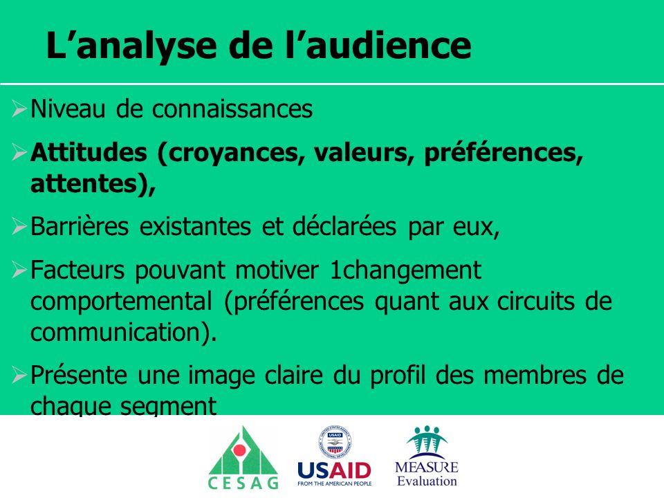 Séminaire Suivi / Evaluation des programmes de santé Dakar, Sénégal, 18 juin au 6 juillet 2007 Lanalyse de laudience Niveau de connaissances Attitudes