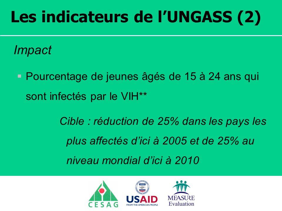 Séminaire Suivi / Evaluation des programmes de santé Dakar, Sénégal, 18 juin au 6 juillet 2007 Les indicateurs de lUNGASS (2) Impact Pourcentage de jeunes âgés de 15 à 24 ans qui sont infectés par le VIH** Cible : réduction de 25% dans les pays les plus affectés dici à 2005 et de 25% au niveau mondial dici à 2010