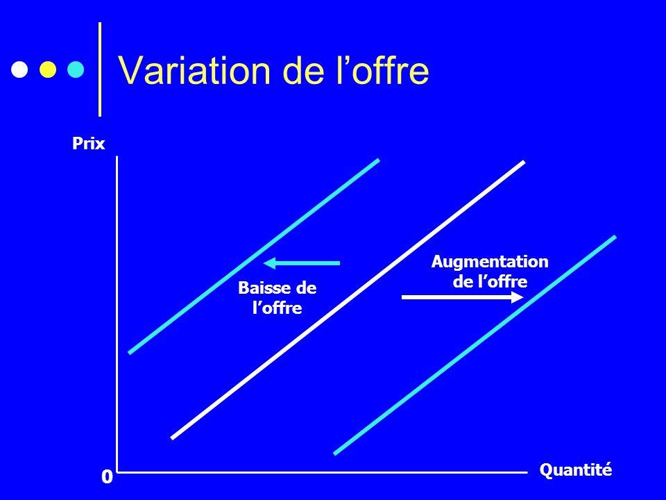 Variation de loffre 0 Prix Quantité Augmentation de loffre Baisse de loffre