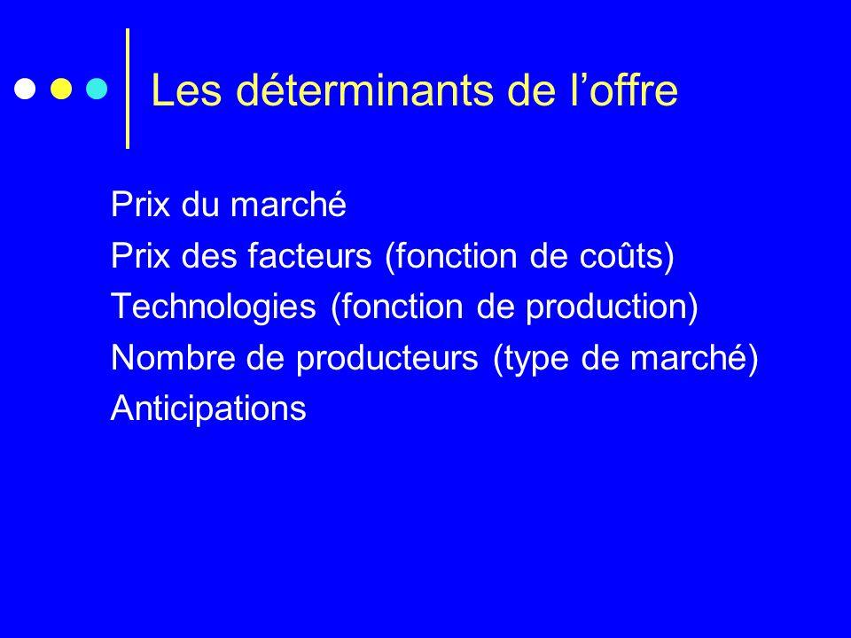 Les déterminants de loffre Prix du marché Prix des facteurs (fonction de coûts) Technologies (fonction de production) Nombre de producteurs (type de m