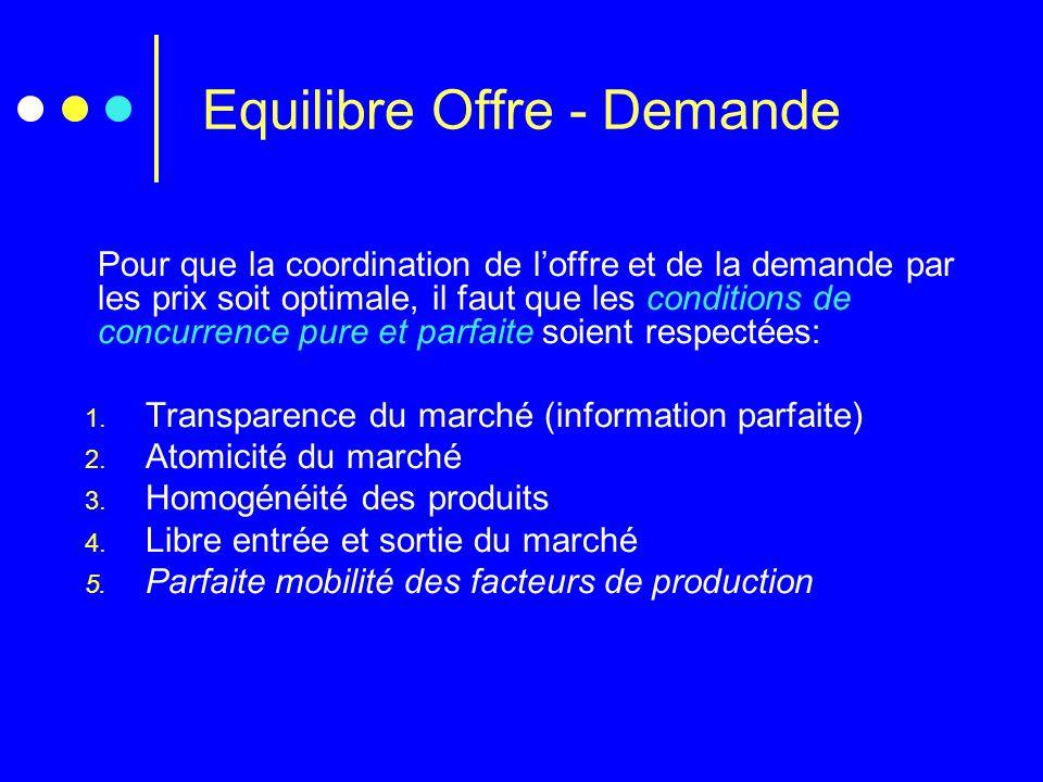 Equilibre Offre - Demande Pour que la coordination de loffre et de la demande par les prix soit optimale, il faut que les conditions de concurrence pu