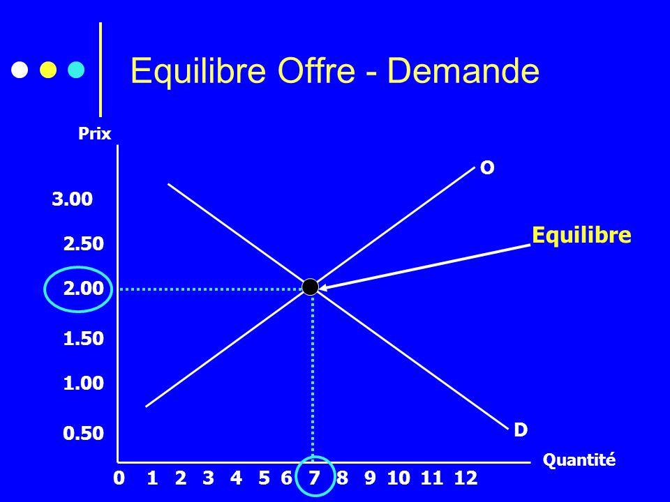 O D Prix Quantité Equilibre Offre - Demande 2134567891012110 3.00 2.50 2.00 1.50 1.00 0.50 Equilibre