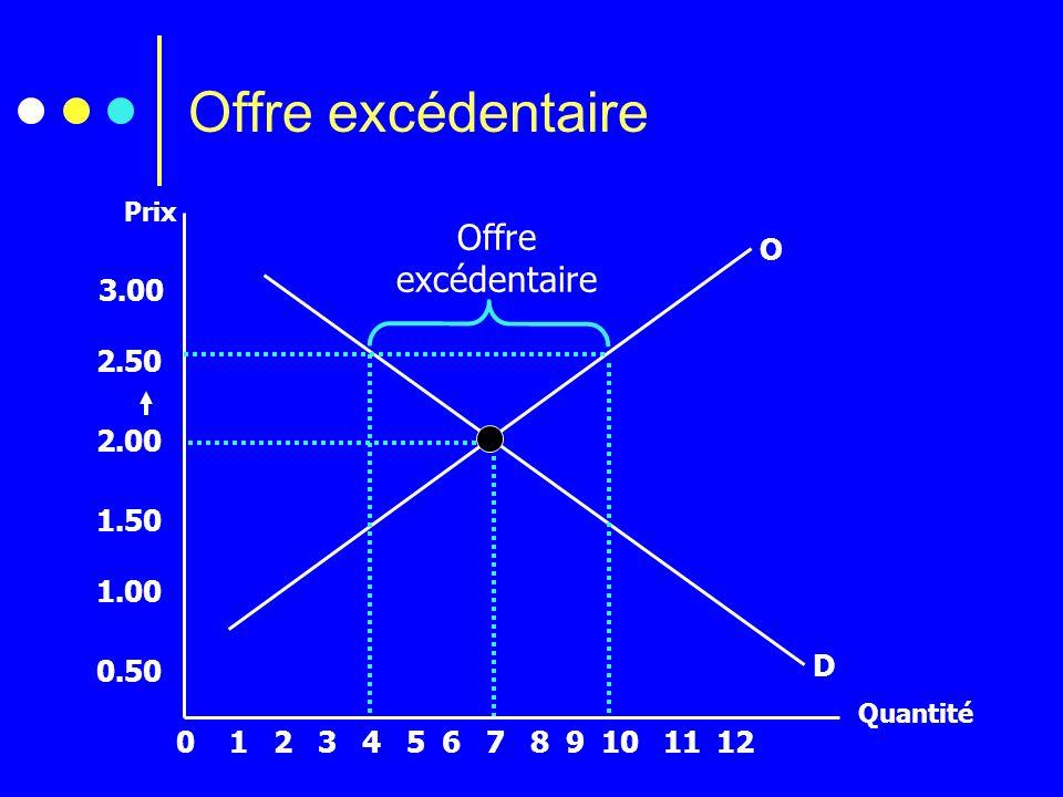 Quantité 2134567891012110 3.00 2.50 2.00 1.50 1.00 0.50 O D Offre excédentaire Offre excédentaire Prix