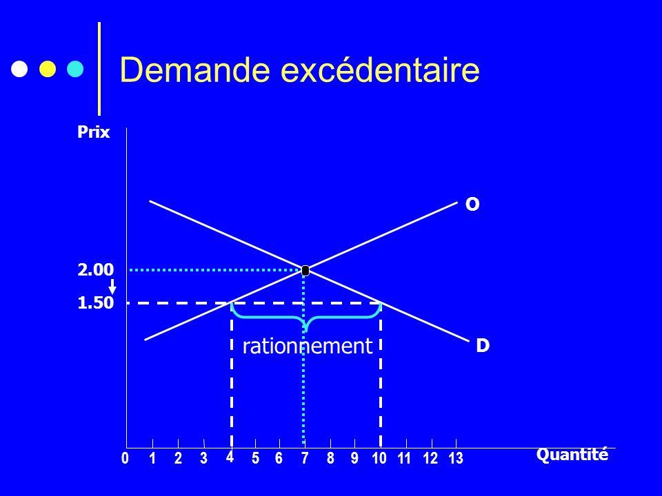 Demande excédentaire 2.00 0123 4 5678910111213 O D 1.50 rationnement Prix Quantité