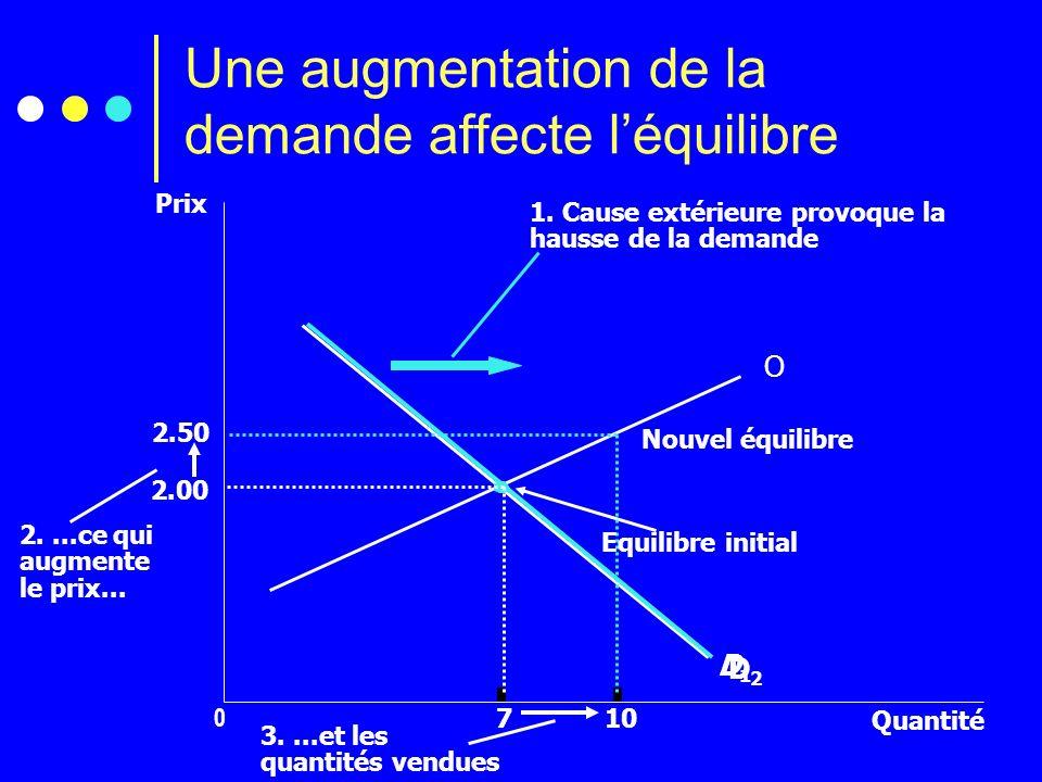 Une augmentation de la demande affecte léquilibre Prix 2.00 0 7 Quantité O D1D1 1. Cause extérieure provoque la hausse de la demande D2D2 2....ce qui