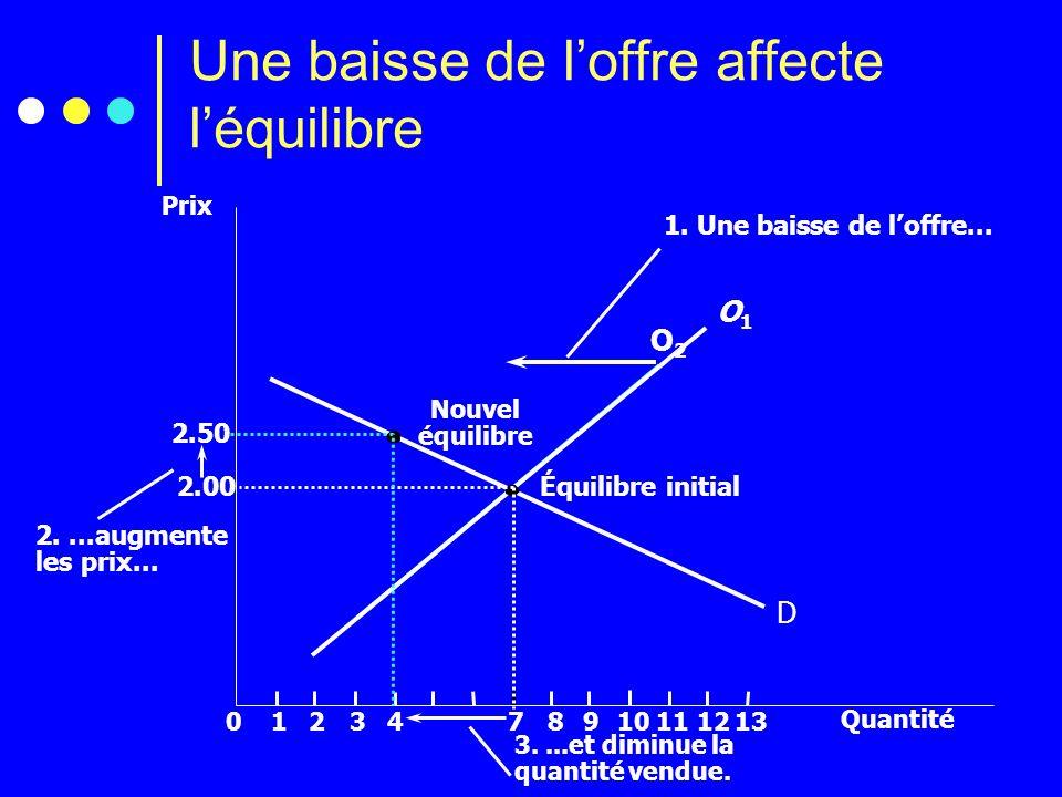 O2O2 Une baisse de loffre affecte léquilibre Prix 2.00 012347891112 Quantité 13 D Équilibre initial O1O1 10 1. Une baisse de loffre... Nouvel équilibr