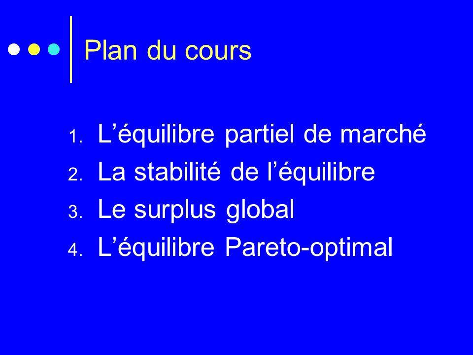 Plan du cours 1. Léquilibre partiel de marché 2. La stabilité de léquilibre 3. Le surplus global 4. Léquilibre Pareto-optimal