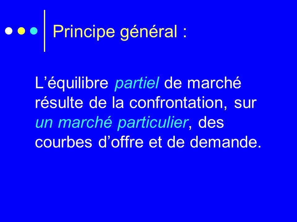 Principe général : Léquilibre partiel de marché résulte de la confrontation, sur un marché particulier, des courbes doffre et de demande.